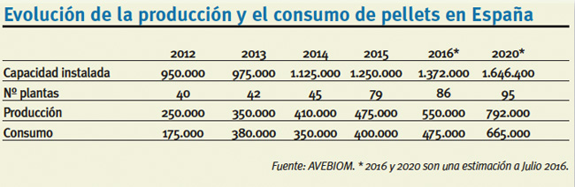 pellets-produccion-consumo-espana